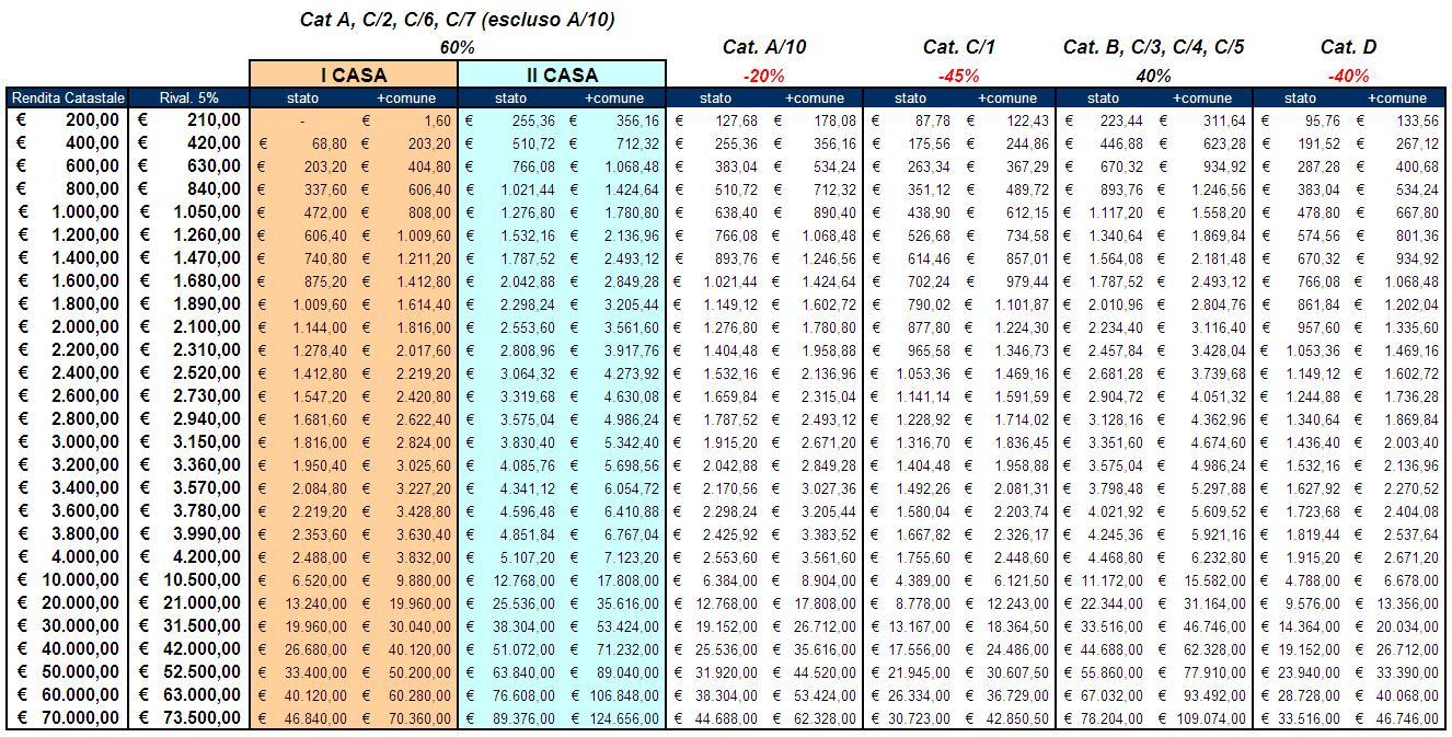 Comparazione Del Calcolo Imu Per Tutte Le Categorie Catastali