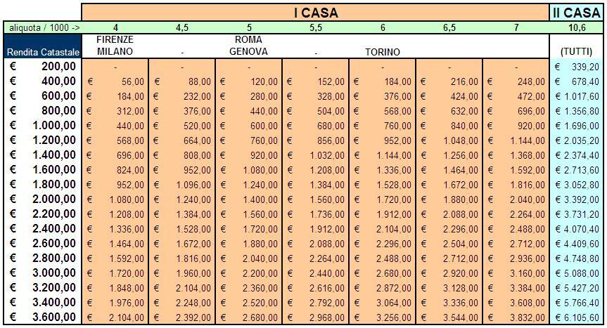Calcolo Dellu0027IMU Per Tutte Le Aliquote Comunali (clicca Per Ingrandire)